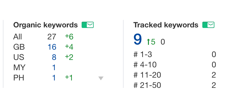 AHREFs Keyword rank tracker - option